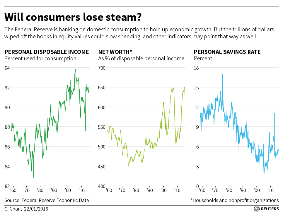 USA-FED-CONSUMERS