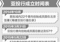 亚投行成员国首次年度会议将于6月在北京举行