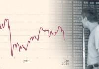 中国熔断机制触发阈值5%、7%不合理