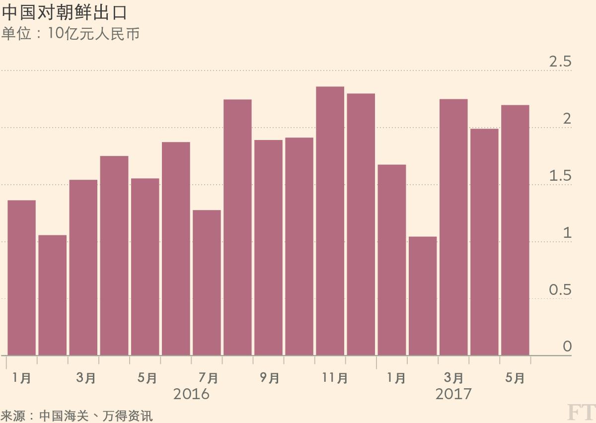 从中朝贸易看朝鲜经济状况