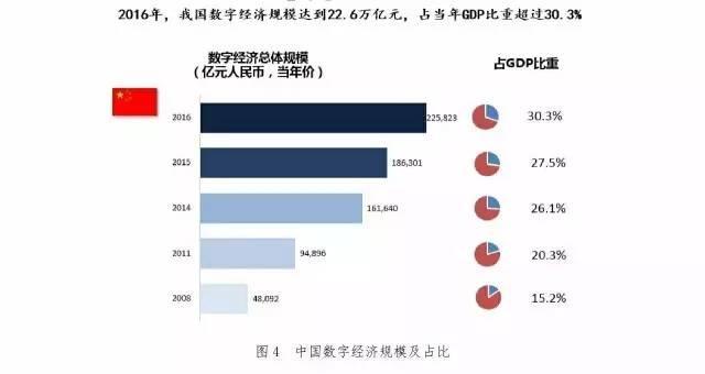 震撼!中国数字经济占GDP比重超30%,全球互联网公司前十强我国占据3家