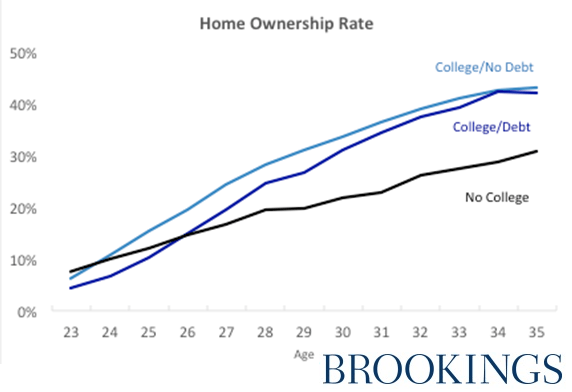 美国年轻人买不起房子,主要因为助学贷款太沉重?