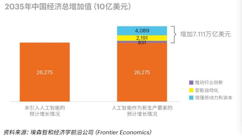 """""""万物AI"""",2035年将带动中国再创7万亿美元GDP?"""