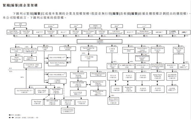 雷军身家飙升至1400亿!创始人们如何掌控公司的控制权?